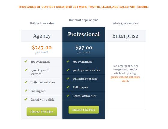 Scribe  Content Optimization Software for Online Marketing
