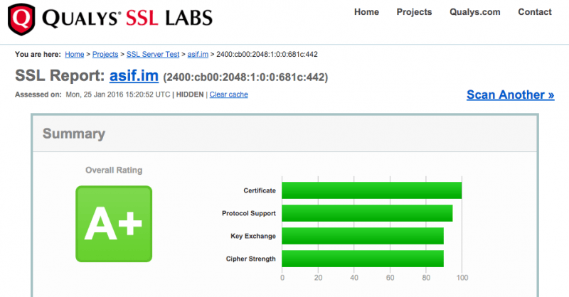 Rated A+ SSL Certificate