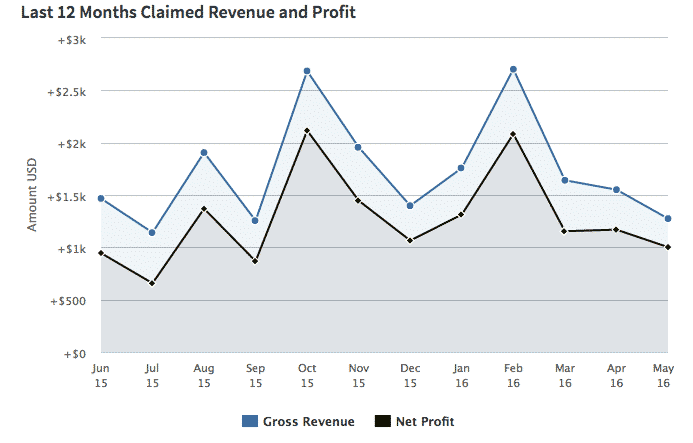 Awesome Support Yearly Revenue